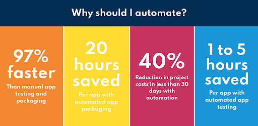 Test Your App Using Automation